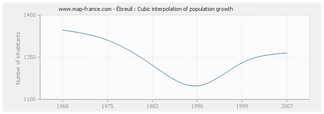 Ébreuil : Cubic interpolation of population growth
