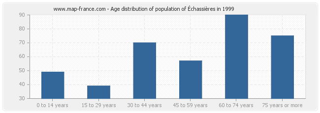 Age distribution of population of Échassières in 1999