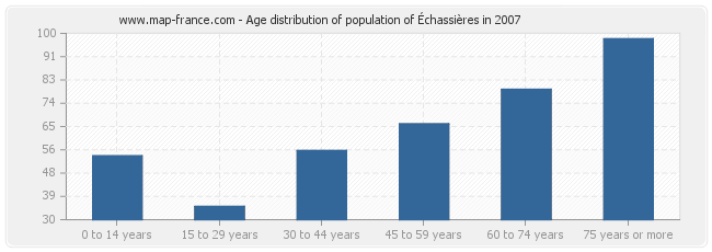 Age distribution of population of Échassières in 2007