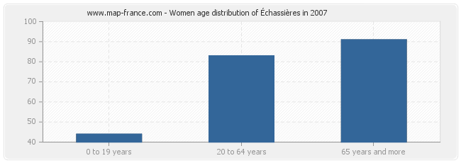 Women age distribution of Échassières in 2007