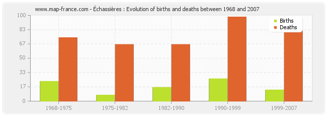 Échassières : Evolution of births and deaths between 1968 and 2007