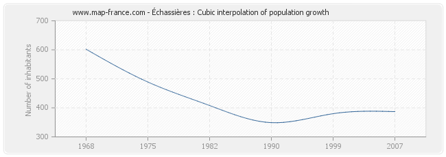 Échassières : Cubic interpolation of population growth
