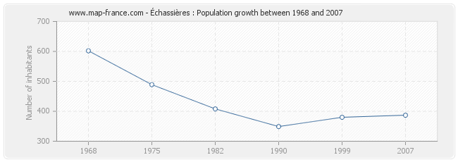 Population Échassières