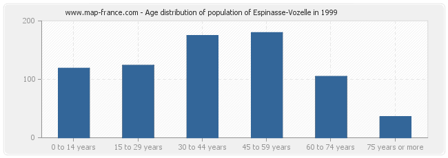 Age distribution of population of Espinasse-Vozelle in 1999
