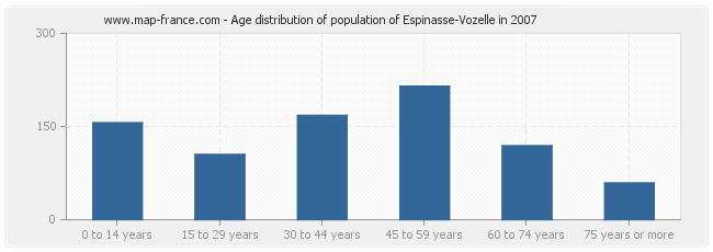 Age distribution of population of Espinasse-Vozelle in 2007