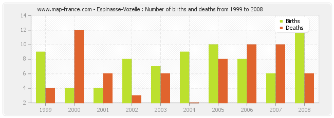 Espinasse-Vozelle : Number of births and deaths from 1999 to 2008