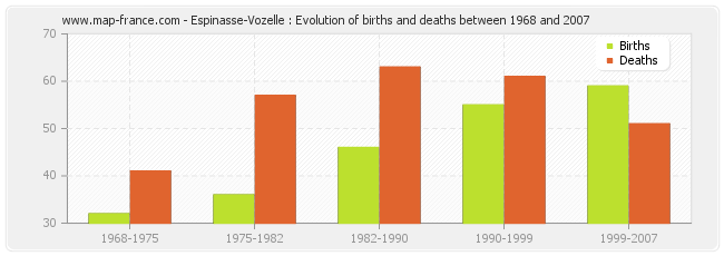 Espinasse-Vozelle : Evolution of births and deaths between 1968 and 2007