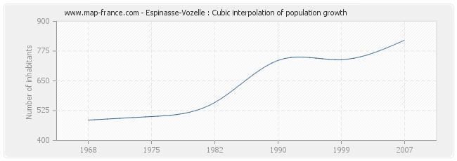 Espinasse-Vozelle : Cubic interpolation of population growth
