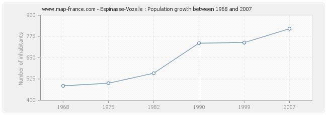 Population Espinasse-Vozelle