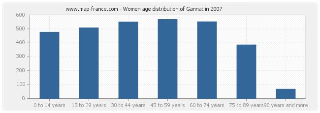 Women age distribution of Gannat in 2007