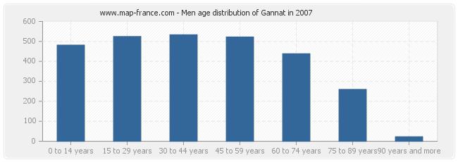 Men age distribution of Gannat in 2007