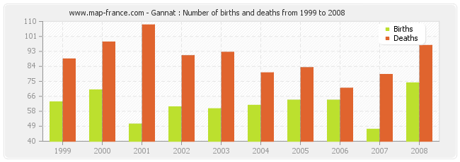 Gannat : Number of births and deaths from 1999 to 2008