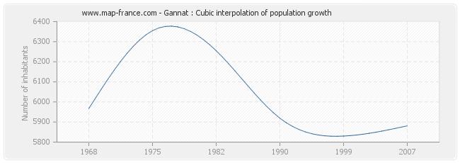 Gannat : Cubic interpolation of population growth