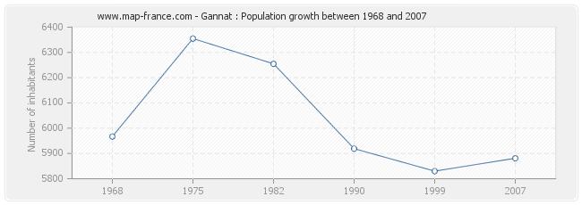 Population Gannat