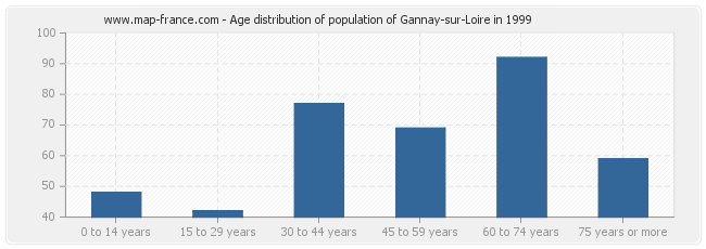 Age distribution of population of Gannay-sur-Loire in 1999