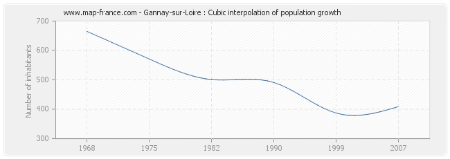 Gannay-sur-Loire : Cubic interpolation of population growth