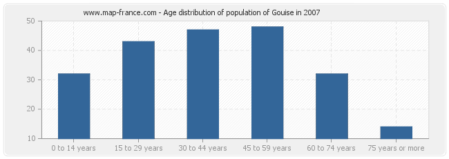 Age distribution of population of Gouise in 2007