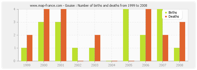 Gouise : Number of births and deaths from 1999 to 2008