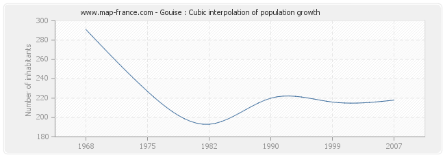 Gouise : Cubic interpolation of population growth