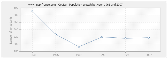 Population Gouise