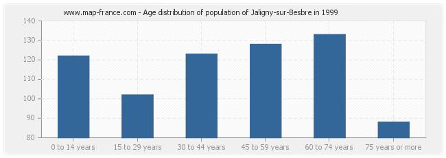 Age distribution of population of Jaligny-sur-Besbre in 1999
