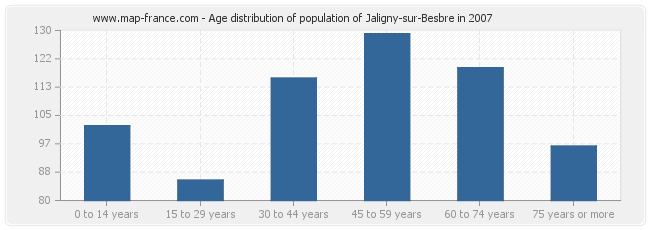 Age distribution of population of Jaligny-sur-Besbre in 2007
