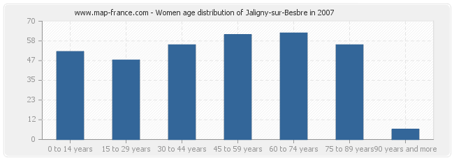 Women age distribution of Jaligny-sur-Besbre in 2007