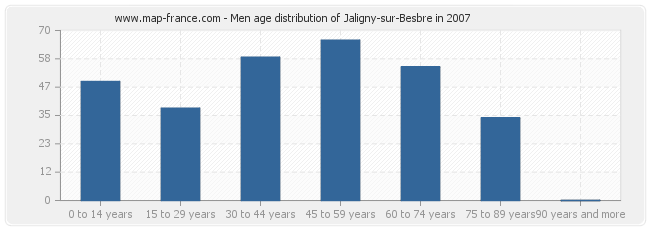 Men age distribution of Jaligny-sur-Besbre in 2007