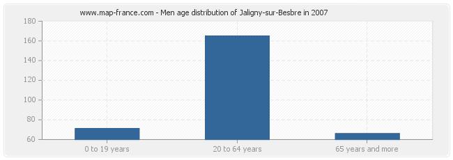 Men age distribution of Jaligny-sur-Besbre in 2007