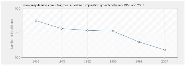 Population Jaligny-sur-Besbre