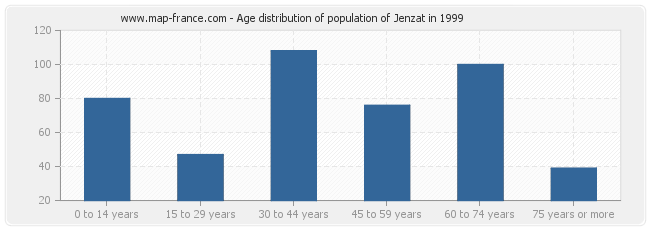 Age distribution of population of Jenzat in 1999