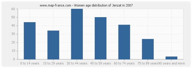 Women age distribution of Jenzat in 2007