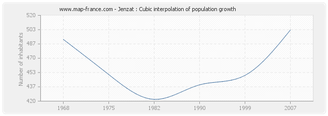 Jenzat : Cubic interpolation of population growth
