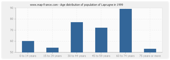 Age distribution of population of Laprugne in 1999