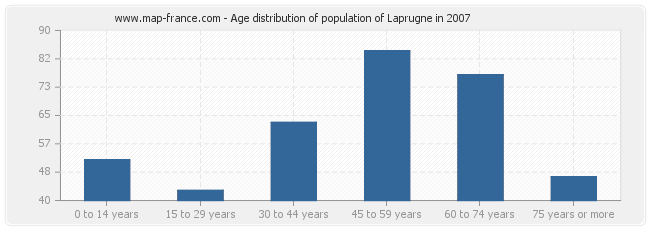 Age distribution of population of Laprugne in 2007