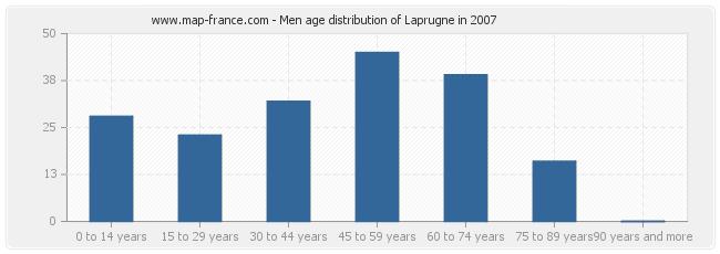 Men age distribution of Laprugne in 2007