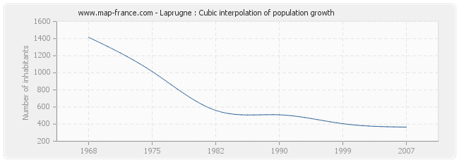 Laprugne : Cubic interpolation of population growth