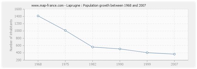 Population Laprugne