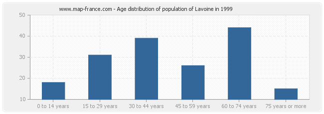 Age distribution of population of Lavoine in 1999
