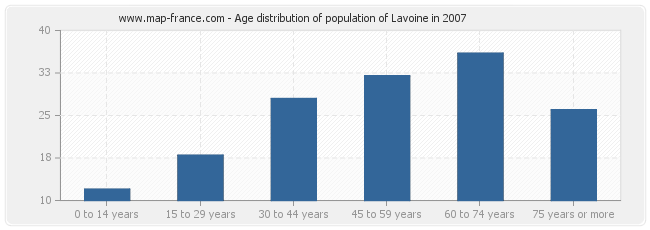 Age distribution of population of Lavoine in 2007