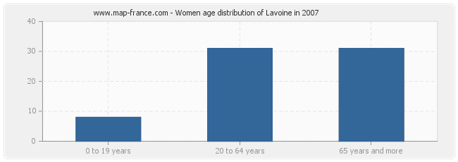 Women age distribution of Lavoine in 2007