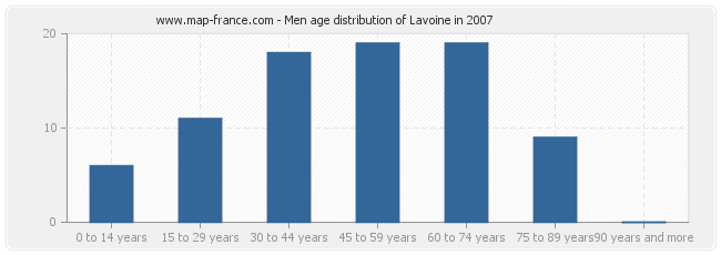 Men age distribution of Lavoine in 2007