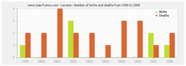 Lavoine : Number of births and deaths from 1999 to 2008