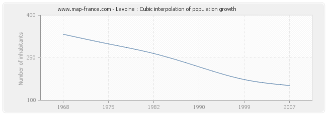 Lavoine : Cubic interpolation of population growth
