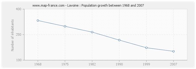 Population Lavoine