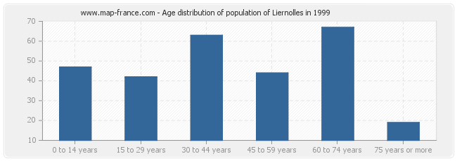 Age distribution of population of Liernolles in 1999