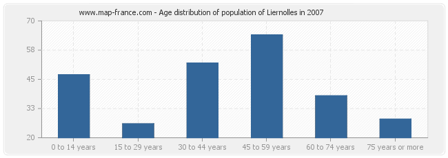Age distribution of population of Liernolles in 2007