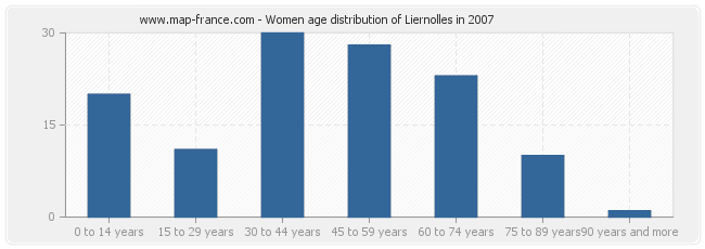 Women age distribution of Liernolles in 2007
