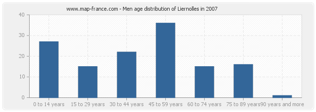 Men age distribution of Liernolles in 2007