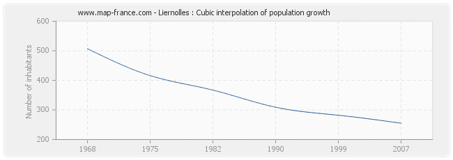 Liernolles : Cubic interpolation of population growth